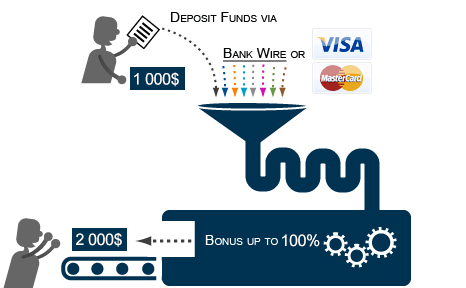 Форекс фонд инвест форекс закрытие американского рынка