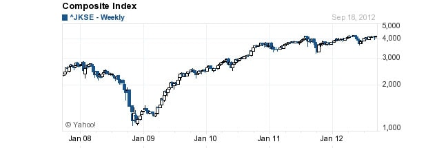 Composite Index (JKSE) - Jakarta - 2008 - 2012