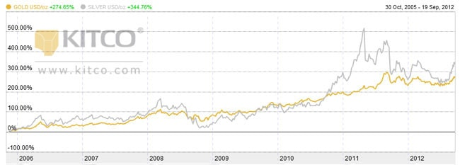 Silver and Gold prices per ounce 2006 - 2012 (percentage)