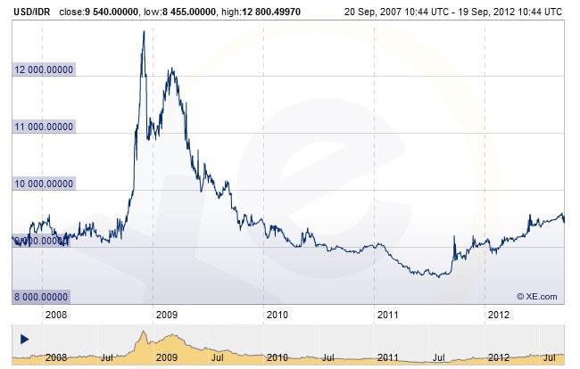 USD/IDR 2008 - 2012