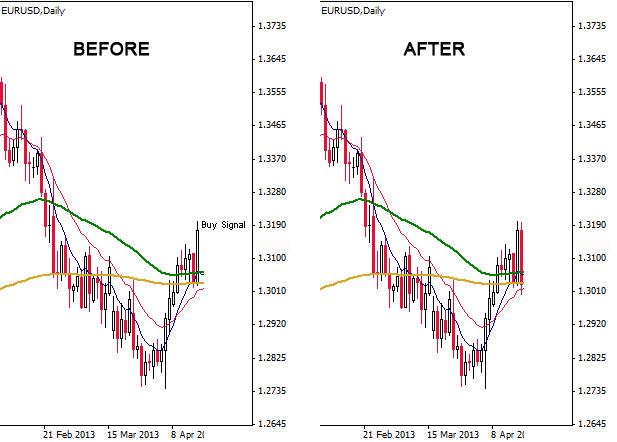 EUR/USD D1 Chart