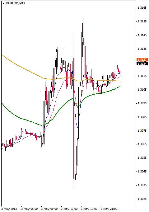 EUR/USD M15 Chart