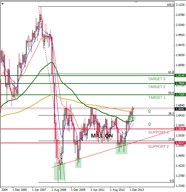 GBP Monthly Chart - 4 March 2014