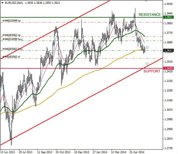 EUR/USD D1 Chart, June 2 2014