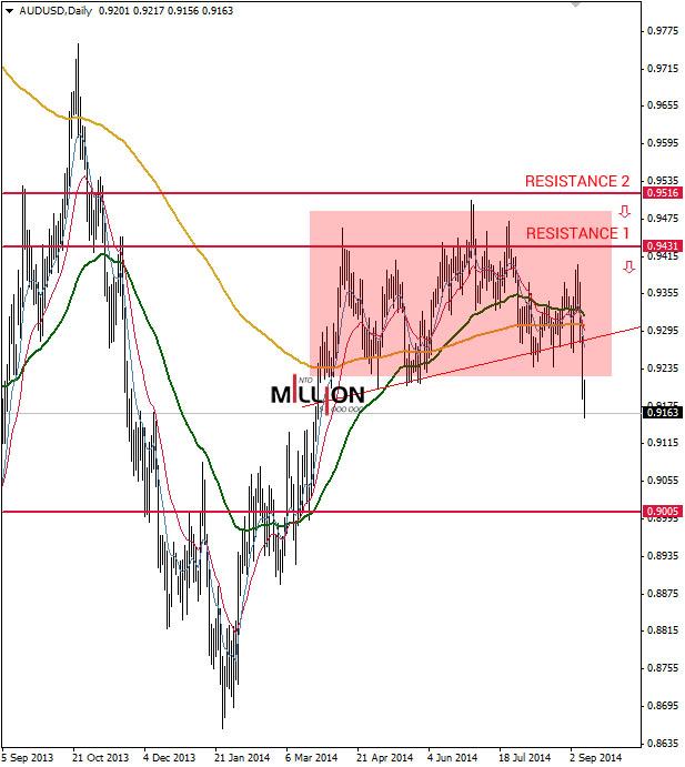 AUD/USD D1, 10 Sep 2014