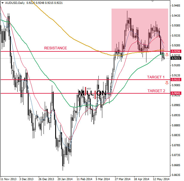 AUD/USD D1, 23 May 2014