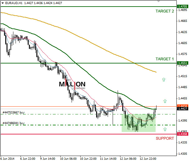 EUR/AUD H1, 13 Jun 2014