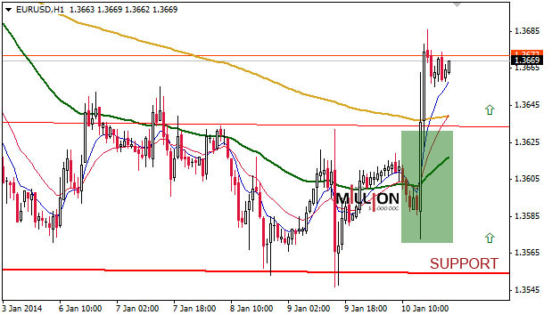 EUR/USD H1, 11 Jan 2014