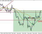 EUR/USD H1, H4