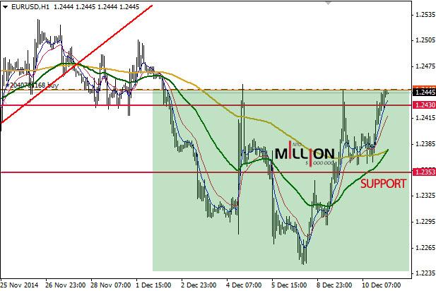 EUR/USD H1, 11 Dec 2014