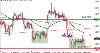 EUR/USD H4, 05 Feb 2014