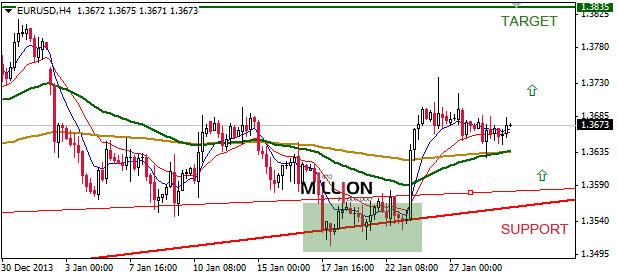 EUR/USD H4, 29 Jan 2014