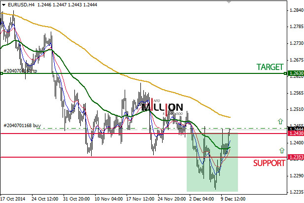 EUR/USD H4, 11 Dec 2014