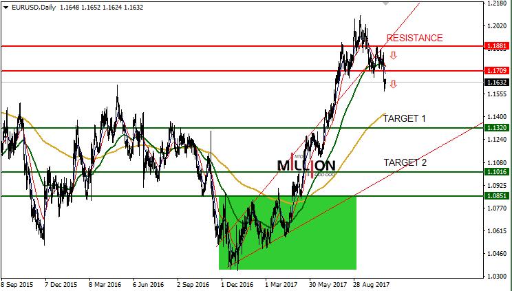 EUR/USD D1 31 Oct 2017