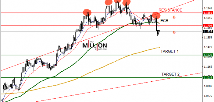 EUR/USD – D1 – Head and Shoulders