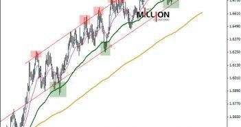 GBP/USD D1, 30 Jul 2014