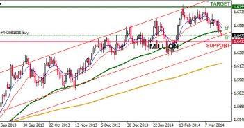 GBP/USD D1, 21 Mar 2014