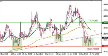 GBP/USD H4, 5 Feb 2014