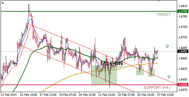 GBP/USD H4, 28 Feb 2014