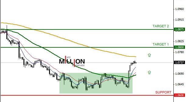 USD/CAD H4, 14 Jul 2014