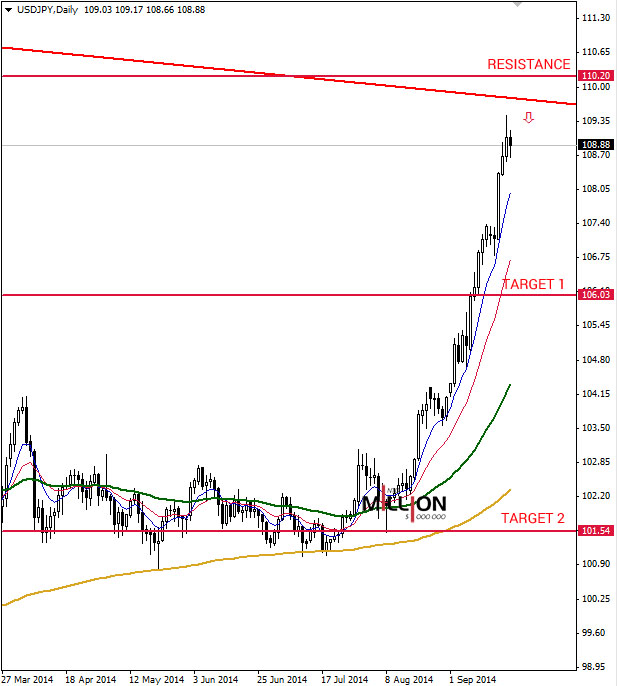 USD/JPY D1, 22 Sep 2014