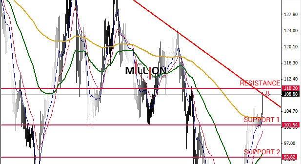 USD/JPY MN, 22 Sep 2014