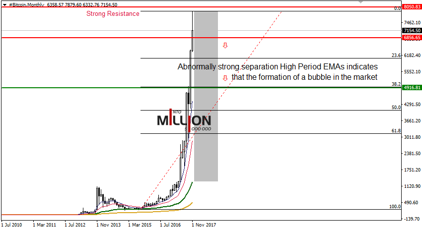 Bitcoin Monthly - 9 nov 2017