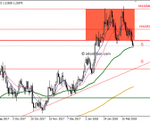 EUR/USD – D1 – Double Top Part II