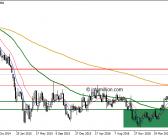 EUR/USD – D1/W1 – Double Top