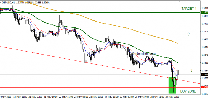 GBP/USD shows the first reversal signs – Time to BUY or ..?