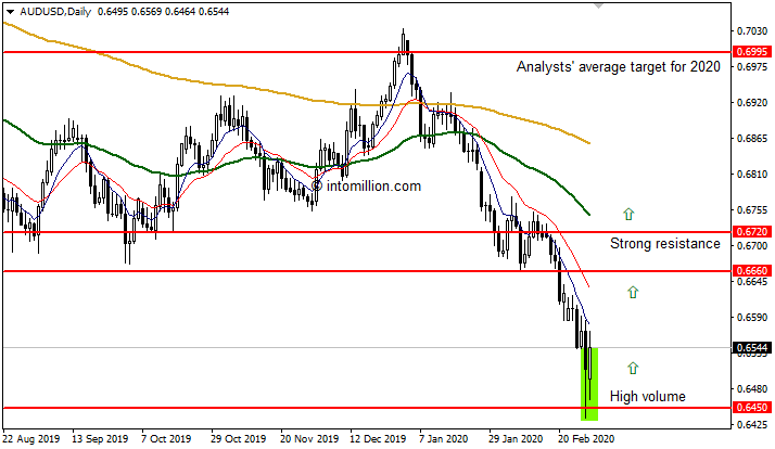 AUD/USD - Daily Chart - March 2020